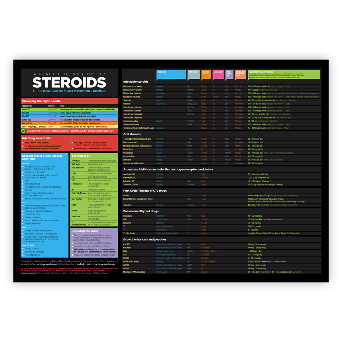 Practitioner's guide to steroids - poster